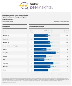 "Gartner Peer Insights ""Voice of the Customer"" Operational Database Management Systems Overall Ratings"