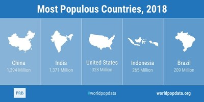 Most Populous Countries, 2018