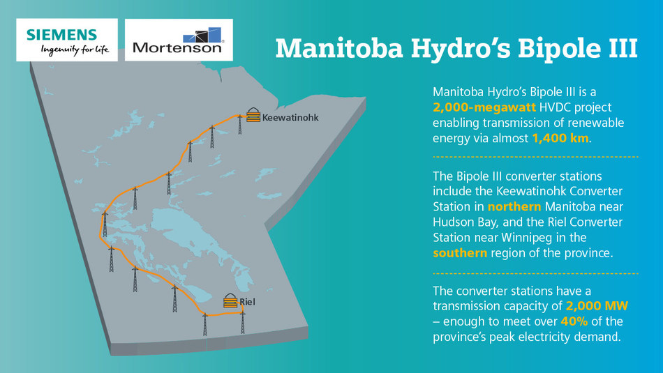 The consortium of Siemens and Mortenson has successfully completed the ± 500-kilovolt (kV) Bipole III high-voltage direct-current (HVDC) power converter stations for Manitoba Hydro. (CNW Group/Siemens Canada Limited)