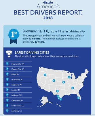 Infographic - America's Best Drivers Report: Top 10 Safest Driving Cities