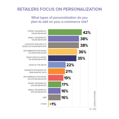 SLI Systems' H1 2018 EPIC Report found offers triggered by online behavior, emails triggered by online behavior and category page results based on online behavior lead e-commerce companies' plans for personalization efforts.