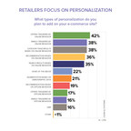 E-commerce Performance Indicators & Confidence (EPIC) Report Finds 91% of Retailers Expect Online Revenue Growth this Year with Increased Focus on Personalization, Mobile and Customer Experience