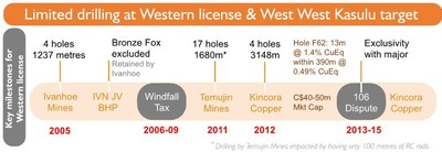 Figure 2: Mineralized system again consolidated - Drill targets advanced; Key milestones for the western license exploration target zone at Bronze Fox (CNW Group/Kincora Copper Limited)