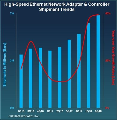 High-Speed Ethernet Network Adapter & Controller Shipment Trends -- Crehan Research