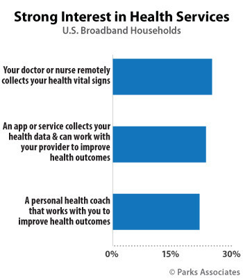 Parks Associates: Strong Interest in Health Services