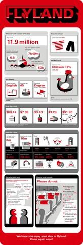 Flyland Infographic