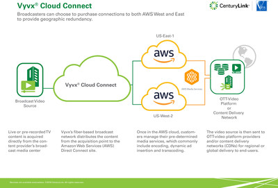 CenturyLink's Vyvx Cloud Connect allows broadcasters to purchase connections to both AWS West and East to provide geographic redundancy.