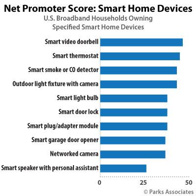 Parks Associates: Net Promoter Score: Smart Home Devices
