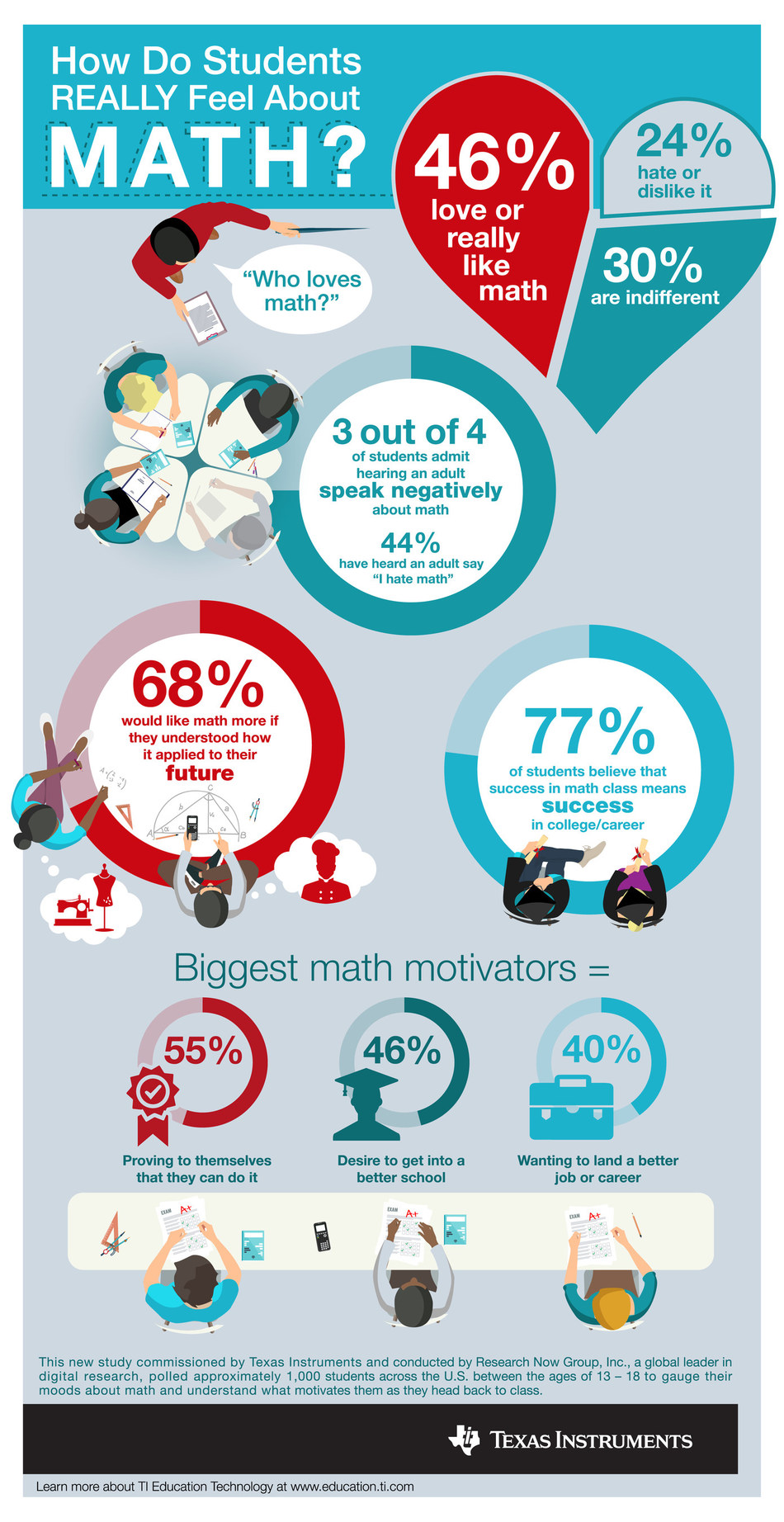 New survey from Texas Instruments reveals how students really feel about math.