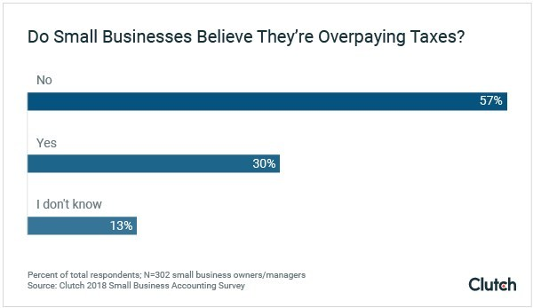 New data from Clutch shows that nearly one-third of small businesses believe they overpay taxes.