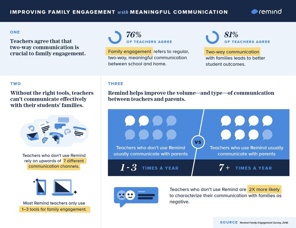 Survey results from over 1,000 K-12 teachers and parents showed that positive, frequent communication improves family engagement.