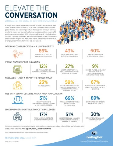 Results highlights from Gallagher's 2018 State of the Sector on Internal Communication comparing U.S. companies utilization of internal communications as a business driver to those in Europe and other parts of the world.