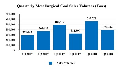 Quarterly Metallurgical Coal Sales Volumes (Tons) (CNW Group/Corsa Coal Corp.)