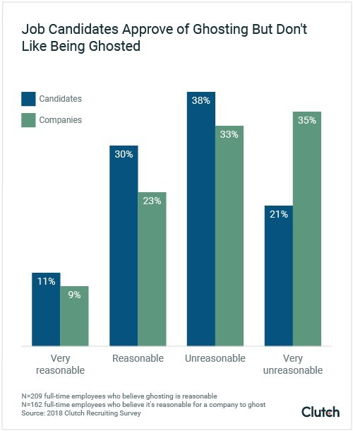 Survey data from Clutch on workplace ghosting shows that job candidates approve of ghosting but don't like being ghosted.