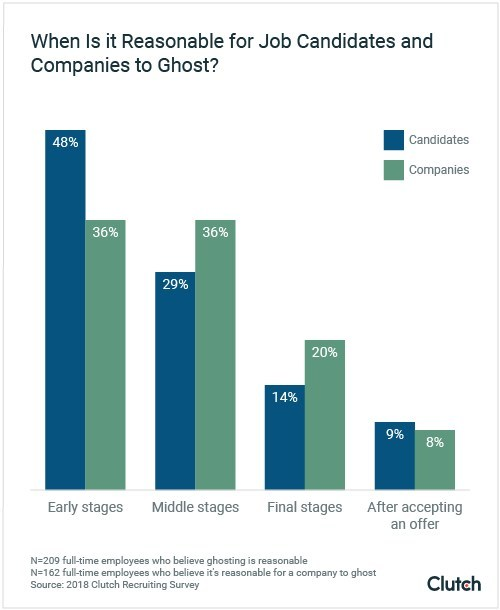 Job candidates believe it's reasonable to ghost a company at all stages of the recruitment process, according to a survey from research firm Clutch.