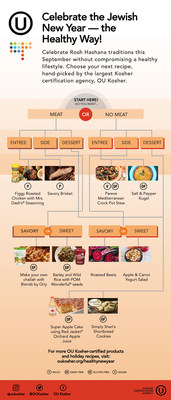 Infographic from OU Kosher, the world's largest Kosher certification agency, containing recipes on how to celebrate Rosh Hashana, the Jewish New Year, the healthy way.