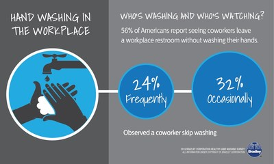 According to the Healthy Hand Washing Survey by Bradley Corporation, hand washing is a no-show at some workplaces.