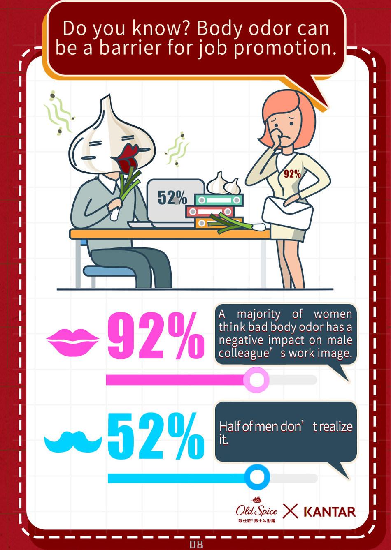 Body Odor Influences Work