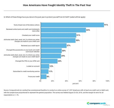 One Year After Equifax Breach, CompareCards Survey Suggests Americans Have Stepped Up Their Fight Against ID Theft