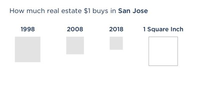 How much real estate $1 buys in San Jose