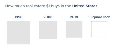 How much real estate $1 buys in the United States