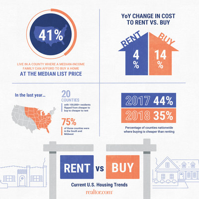 The monthly cost of buying a home rose 14 percent over the last year - more than three times faster than the 4 percent increase in monthly rental costs, according to a new realtor.com® study.