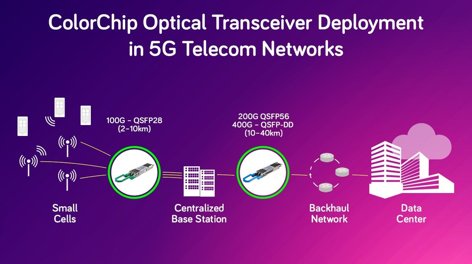 ColorChip Optical Transceiver Deployment in 5G Telecom Networks (PRNewsfoto/ColorChip Ltd.)