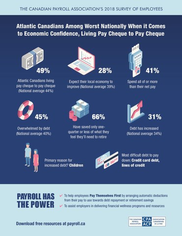 This National Payroll Week, download free resources and learn more at payroll.ca/npw (CNW Group/Canadian Payroll Association)