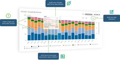 Metricly reports provide a deep insight into where cloud costs are coming from
