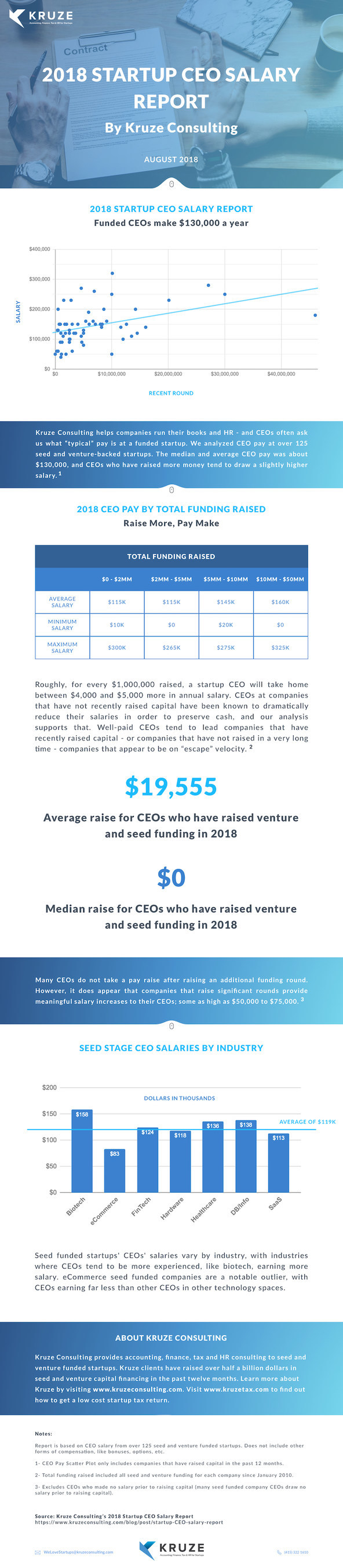 Average Startup CEO Salary is $130,000