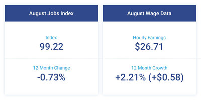 While the Paychex | IHS Markit Small Business Employment Watch for August shows a continued decrease in the rates of small business jobs and wage growth, it also reveals that weekly hours worked are on the rise.