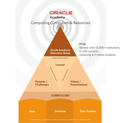 Oracle Academy New Offerings