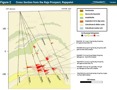 Figure 2 Cross Section from the Raja Prospect, Rajapalot (CNW Group/Mawson Resources Ltd.)