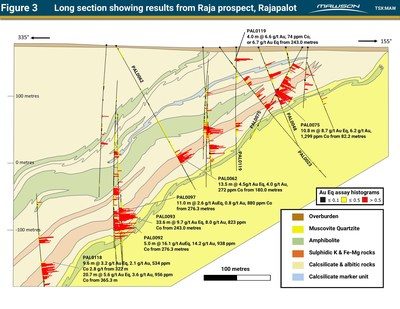 Figure 3 Long section showing results from Raja prospect, Rajapalot (CNW Group/Mawson Resources Ltd.)