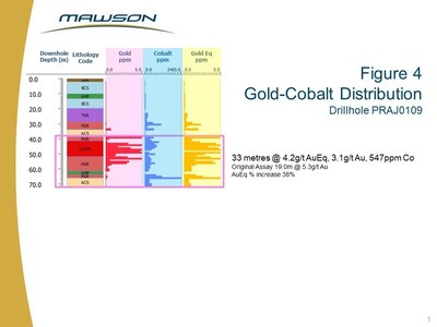 Figure 4 Gold-Cobalt Distribution Drillhole PRAJ0109 (CNW Group/Mawson Resources Ltd.)