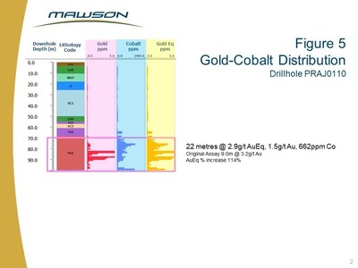 Figure 5 Gold-Cobalt Distribution Drillhole PRAJ0110 (CNW Group/Mawson Resources Ltd.)