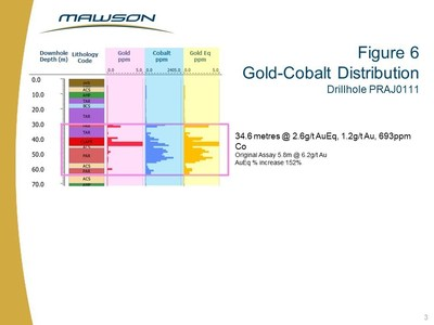Figure 6 Gold-Cobalt Distribution Drillhole PRAJ0111 (CNW Group/Mawson Resources Ltd.)