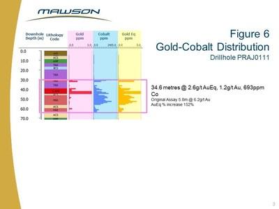 Figure 6 Gold-Cobalt Distribution Drillhole PRAJ0111 (CNW Group/Mawson Resources Ltd.)