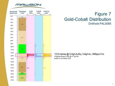 Figure 7 Gold-Cobalt Distribution Drillhole PAL0085 (CNW Group/Mawson Resources Ltd.)
