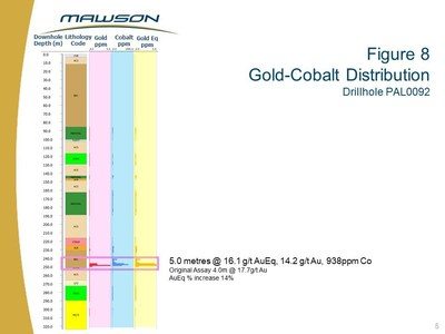 Figure 8 Gold-Cobalt Distribution Drillhole Pal0092 (CNW Group/Mawson Resources Ltd.)