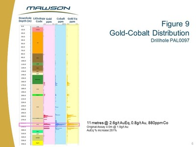 Figure 9 Gold-Cobalt Distribution Drillhole PAL0097 (CNW Group/Mawson Resources Ltd.)