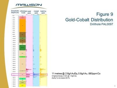 Figure 9 Gold-Cobalt Distribution Drillhole PAL0097 (CNW Group/Mawson Resources Ltd.)