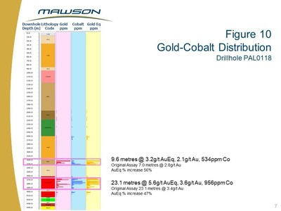 Figure 10 Gold-Cobalt Distribution Drillhole PAL0118 (CNW Group/Mawson Resources Ltd.)