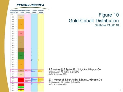 Figure 10 Gold-Cobalt Distribution Drillhole PAL0118 (CNW Group/Mawson Resources Ltd.)