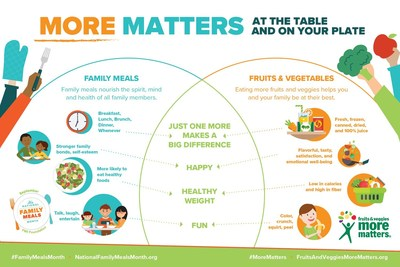 More Matters - at the table and on your plate.  More family meals nourish the spirit, mind and health of all family members. More fruits & vegetables help you and your family be at their best. #FamilyMealsMonth, #MoreMatters
