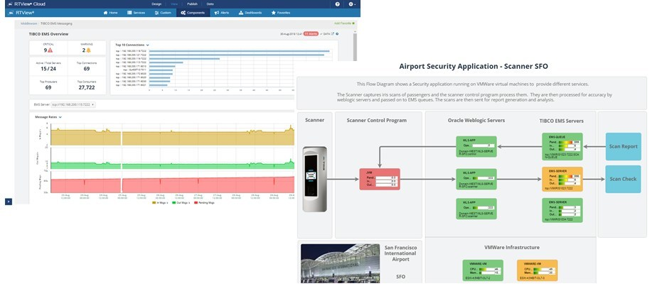 SL Announces Monitoring as a Service for TIBCO with RTView Cloud for Middleware Monitoring