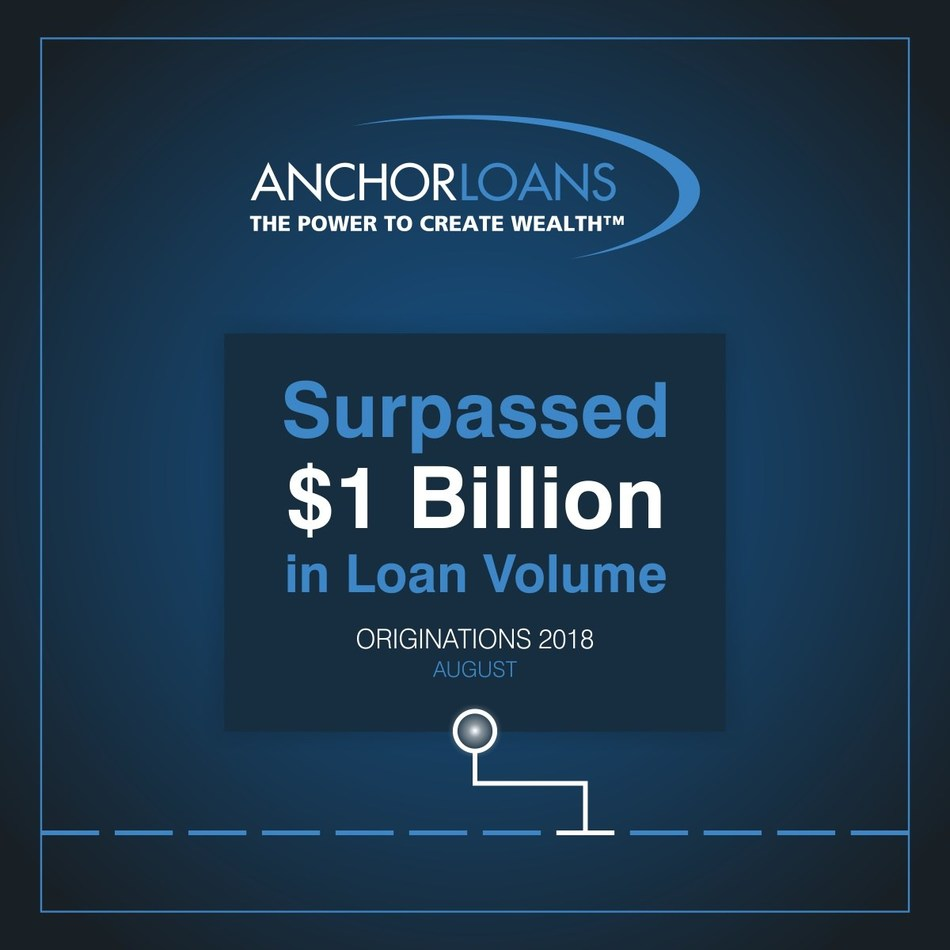 Anchor Loans Surpasses $1 billion in loan volume, another milestone for the industry-leading fix-and-flip lender.