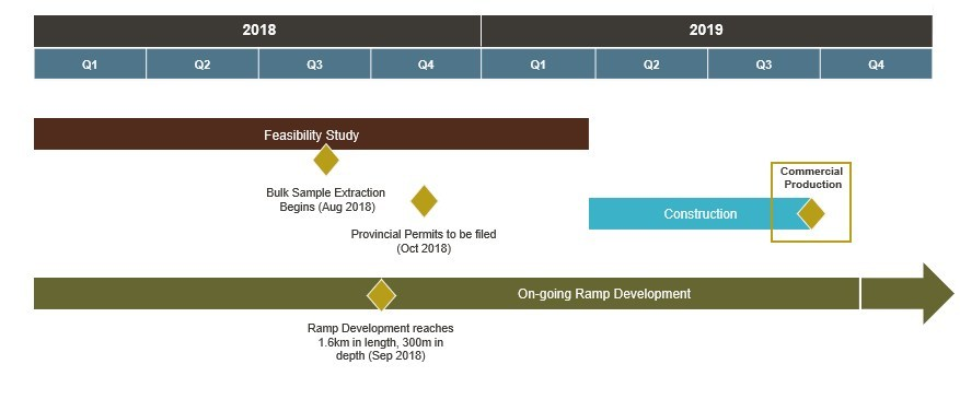 Figure 2: Borden Project Schedule & Milestones. Production is subject to receipt of permits and positive feasibility study. (CNW Group/Goldcorp Inc.)