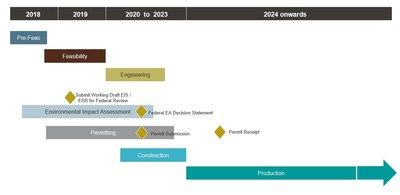 Figure 6: Century Project Integrated Schedule and Timeline. Production is subject to receipt of permits and positive feasibility study. (CNW Group/Goldcorp Inc.)