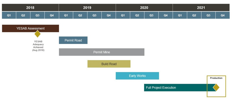Figure 7: Coffee Project Timeline and Key Milestones. Production is subject to receipt of permits and positive feasibility study. (CNW Group/Goldcorp Inc.)